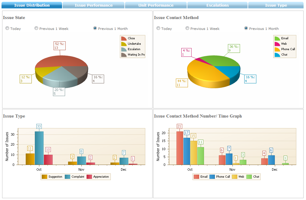 next4biz Dashboard and Reports
