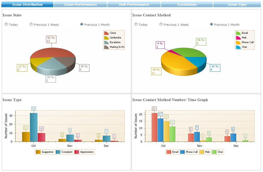 next4biz Dashboard and Reports