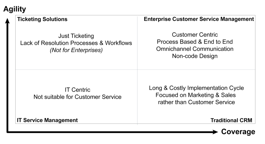next4biz Quadrant