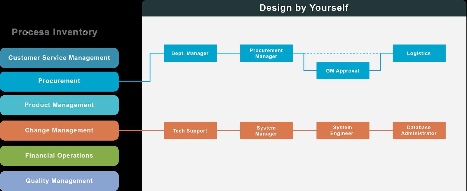 Process Design & Execution   next4biz
