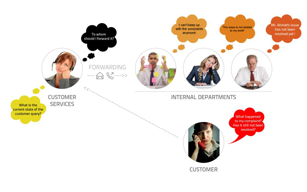 Confessions of a Customer Relations Manager next4biz 2